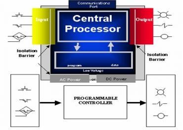 Giới thiệu hệ thống PLC băng tải đa hướng